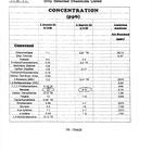 Air Sampling Results, 1998-99